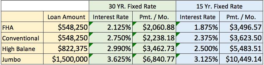 Mortgage Report