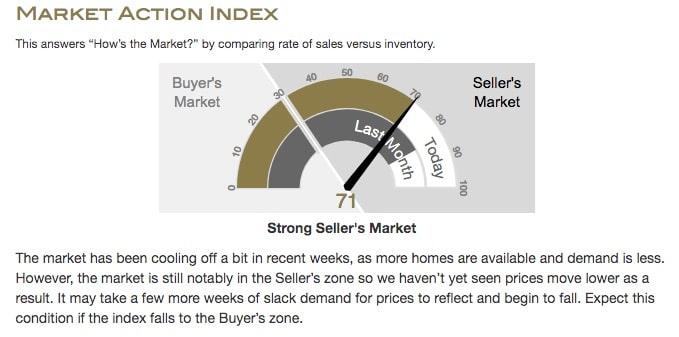 Condo Market Image