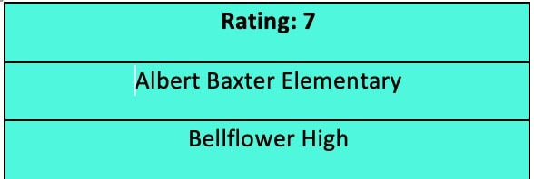 Schools with highest ratings