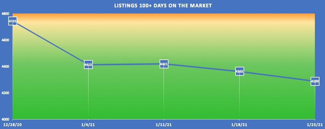 So Cal RE Market Report